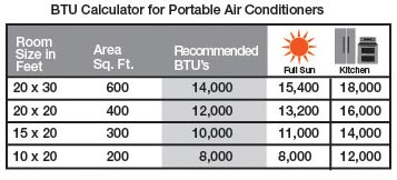 home hneating shiop air condtioner room size chart
